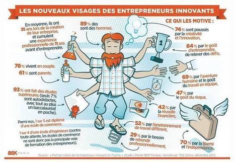 Les nouveaux visages des entrepreneurs innovants | Entrepreneuriat et startup : comment créer sa boîte ? | Scoop.it
