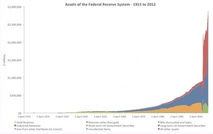 Guest Post: Charting The Federal Reserve's Assets - 1915-2012 | ZeroHedge | Commodities, Resource and Freedom | Scoop.it
