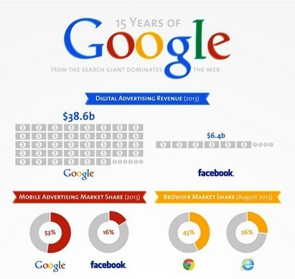 Anders Stolt – Google+ - Check out the full infographic that showcases Google's… | My Google+ | Scoop.it