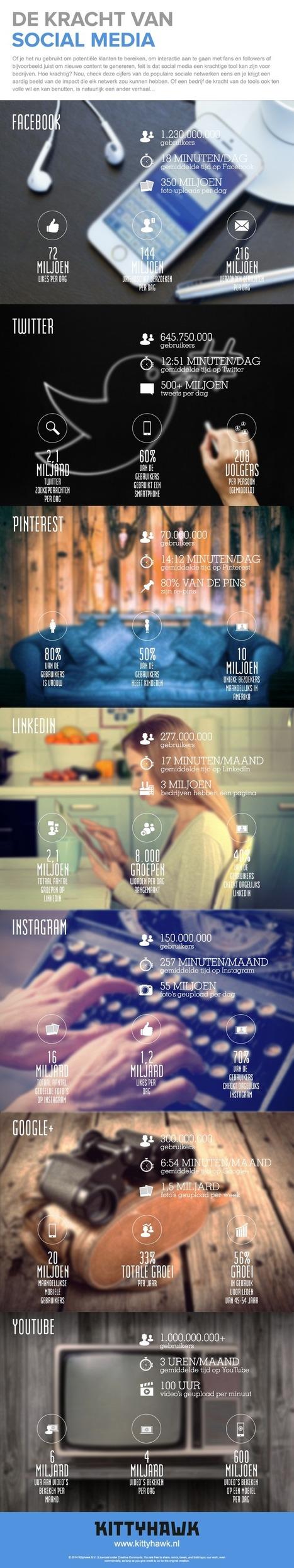 De-kracht-van-social-media-feiten-en-cijfers-op-een-rij-infographic.png (850x4540 pixels) | Rwh_at | Scoop.it