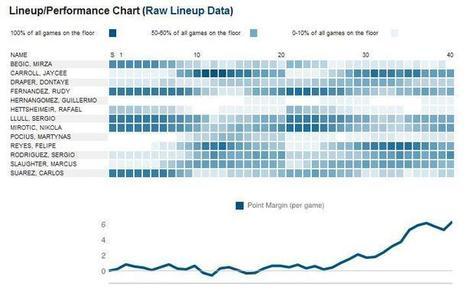 ¿Qué jugadores hay en pista en cada minuto? Interesante gráfica   BALONCESTO   Scoop.it