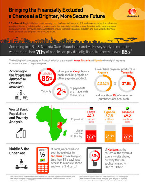 INFOGRAPHIC: Financial Inclusion for East Africa | Advancing Financial Inclusion | Scoop.it