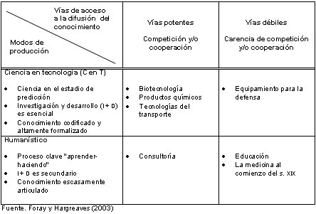 REDIE > Vol. 9, Núm. 1 > El nuevo horizonte de la investigación pedagógica | APRENDIZAJE SOCIAL ABIERTO | Scoop.it