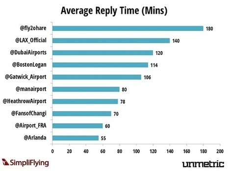 Airports on Social Media: An in-depth Analysis of Key Performance Metrics   PhoCusWright Connect   Social Media   Scoop.it