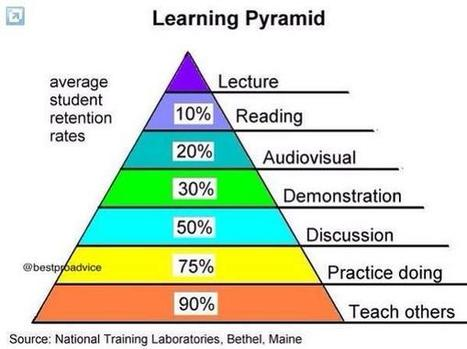 Twitter / Bobfeldman12: The Learning Pyramid shows ... | The Inquiring Librarian | Scoop.it