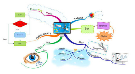 The 3 best mind map tools for online use, and why they work | Visual Thinking | Scoop.it