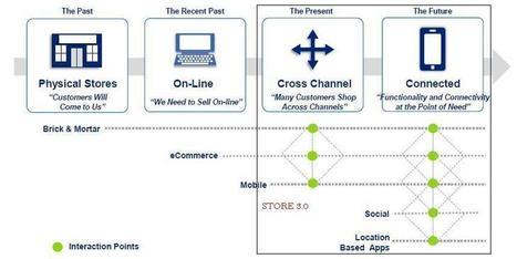 Magasin connecté, le meilleur des 2 mondes | Commerce digital | Revue de presse pour commerçants connectés | Scoop.it