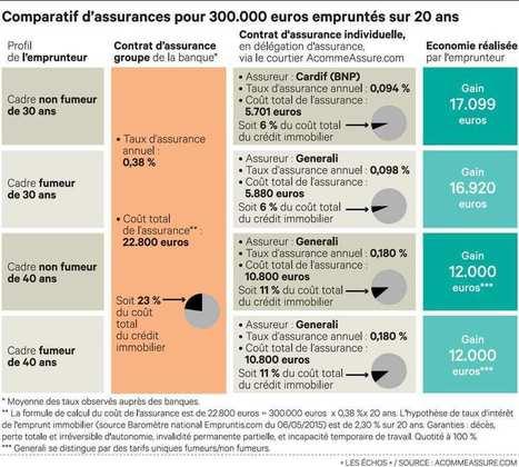 Les Echos Patrimoine - Les Echos.fr | Immobilier - Financements | Scoop.it