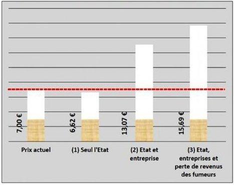 Le paquet de cigarettes à 13 euros? - La Tribune.fr | Economie publique | Scoop.it