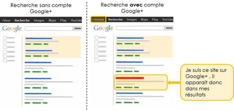 L'impact de Google+ sur le positionnement | SEM Search-Engine-Marketing | Scoop.it