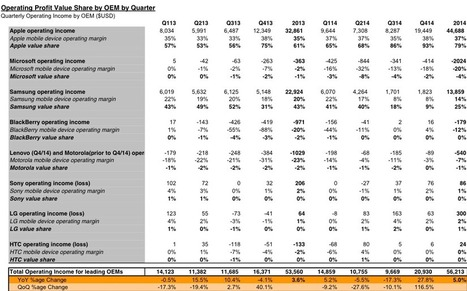 Apple Has 93% of Mobile Profits; 650M Users by 2018, Says Canaccord | Apple | Scoop.it
