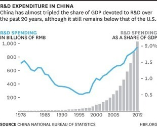 China's Economy, in Six Charts - and watch carefully the R&D spending growth via @HBR | school | Scoop.it