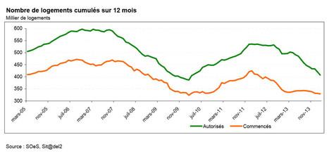 Les chiffres de la construction de logements neufs se dégradent encore : 25-03-2014 - Batiweb.com | Architecture et construction bois | Scoop.it