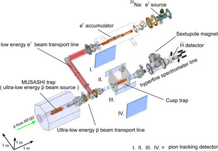 Direct detection of antihydrogen atoms using a BGO crystal | Nuclear Physics | Scoop.it