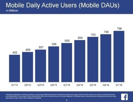 Facebook : tous les chiffres d'utilisation du 1er trimestre 2015 - Blog du Modérateur   Social média   Scoop.it
