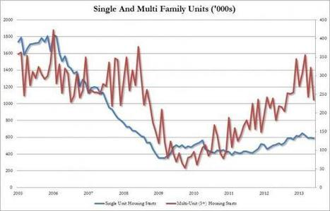 "Farewell ""Housing Recovery"" - Housing Starts Miss Most Since January 2007, Permits Have Biggest Miss In History 