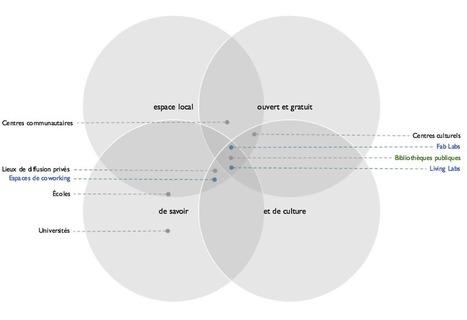 Une présentation sur les espaces émergents | Copyleft, Do it with others | Scoop.it