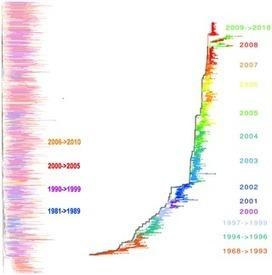 PLOS ONE: Phylogenetic Properties of RNA Viruses | Biology & Biotech baubles | Scoop.it