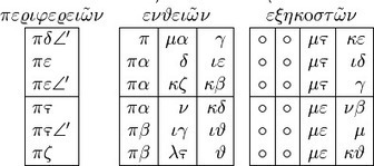 Los Números Griegos - SobreHistoria.com | FEDRA | Scoop.it
