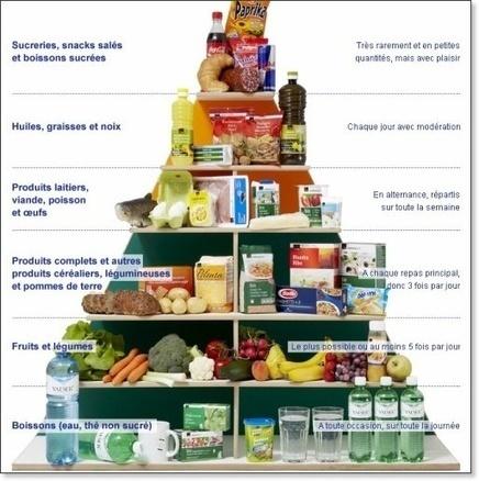 La pyramide alimentaire   Consejos y Trucos   Pinterest   Manger sainement   Scoop.it