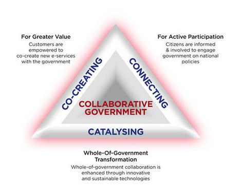 Singapore eGov2015: Vision and Strategic Thrusts :: eGov | Memetor | Scoop.it