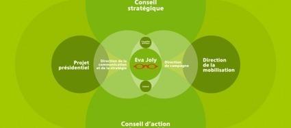 """LYonenFrance.fr: Présidentielles 2012, Eva Joly présente un organigramme en forme de """"ruche""""   LYFtv - Lyon   Scoop.it"""