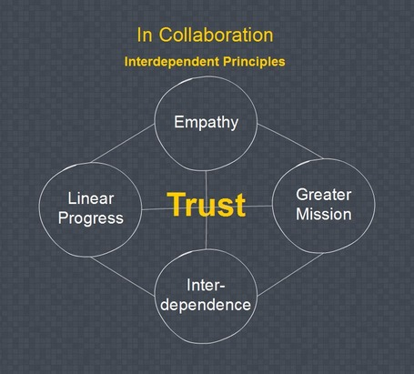 In Collaboration We Trust - Thin Difference | Educational Nuggets | Scoop.it