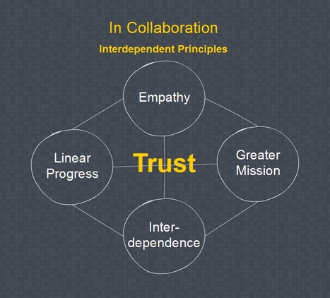 In Collaboration We Trust - Thin Difference | Collaborationweb | Scoop.it