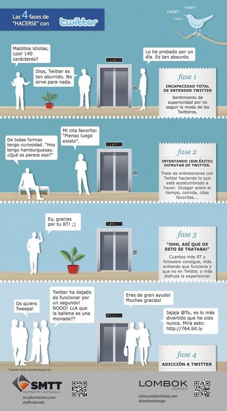 Usando Twitter en la Educación: Las 4 etapas para comprender Twitter #infografia #infographic #socialmedia | Aprendizaje informal | Scoop.it
