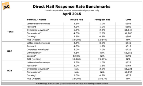 How to Optimize Your Direct Mail Automotive Campaigns | Automotive Direct Marketing | Scoop.it