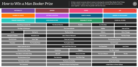 Man Booker Prize Trends: Male and Middle-Aged in Third Person | Ebook and Publishing | Scoop.it