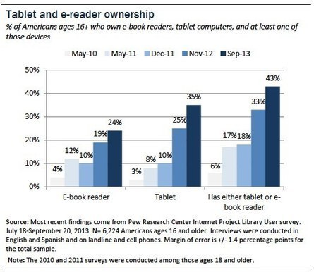 Tablet and e-reader ownership | Pew Internet & American Life Project | Trends in online content | Scoop.it