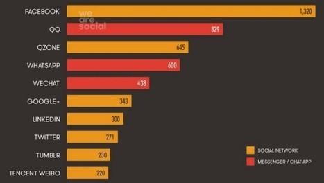 Les statistiques du web et des réseaux sociaux en octobre 2014   Web & Social Media - Réseaux sociaux   Scoop.it