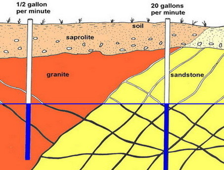 How Does Geology Affect Groundwater Availability?   CSG Geotechnical Services   A2 G4 Sustainability   Scoop.it