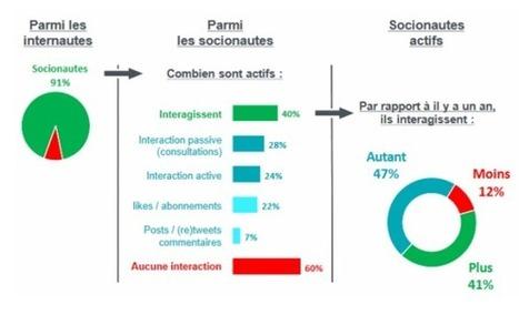 Vers un contenu plus humain | social feed | Scoop.it