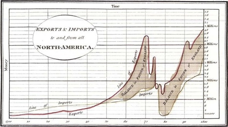 A short visual history of charts andgraphs | Visual Communication for Scientists | Scoop.it