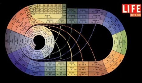 Beautiful periodic table from LIFE magazine's 1949 special on the atom | omnia mea mecum fero | Scoop.it