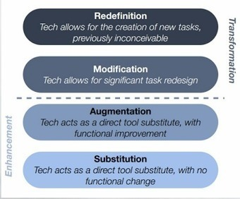SAMR Model Explained Through Examples ~ Educational Technology and Mobile Learning | eLearning | Scoop.it