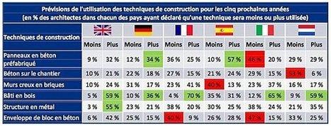 La construction Bois en Europe devrait s'intensifier… | Social Network for Logistics & Transport | Scoop.it