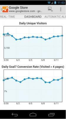 Google Analytics finally comes to mobile | Mobile Tools | Scoop.it