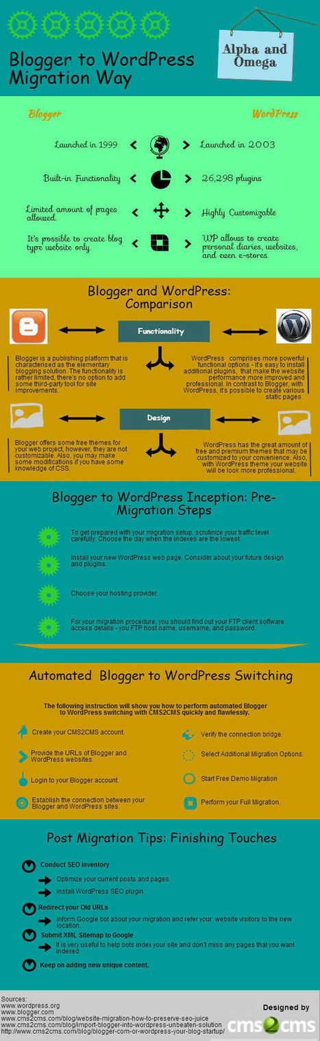 Alpha and Omega of Blogger to WordPress Migration [Infographic] | Blogger to WordPress Migration in 15 min with CMS2CMS | Scoop.it