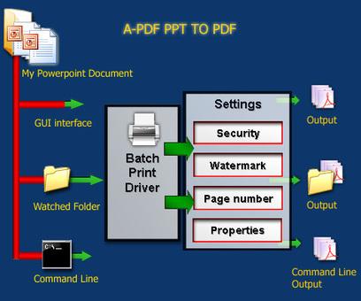 Batch PPT to PDF Converter - Convert MS Powerpoint presentations to PDF files. [A-PDF.com] | PowerPoint and PPT to Pdf Converter - A-PDF PPT to PDF | Scoop.it
