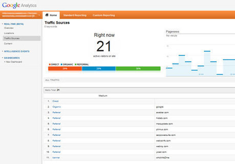 Google Analytics Real-Time: Three Creative Ways to Use It | Technology | Scoop.it