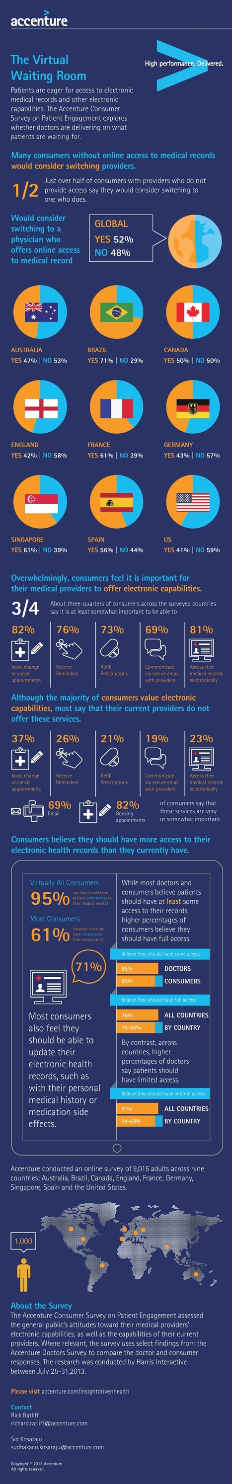 Infographic: Patients Want Access To Their Electronic Medical Records | Mobile Health: How Mobile Phones Support Health Care | Scoop.it