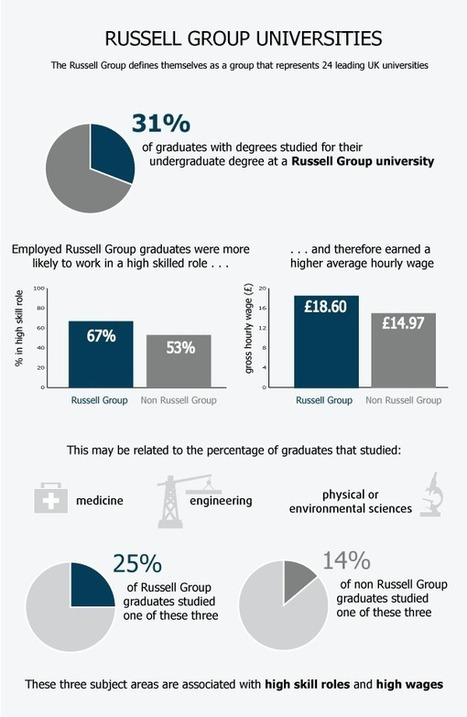 Full report - Graduates in the UK labour market 2013 - ONS | Higher education news for libraries and librarians | Scoop.it