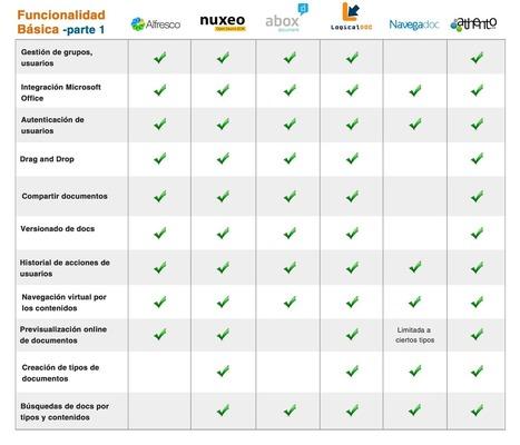 Programas de gestión documental, ¿cuál elegir? | integrando | Scoop.it