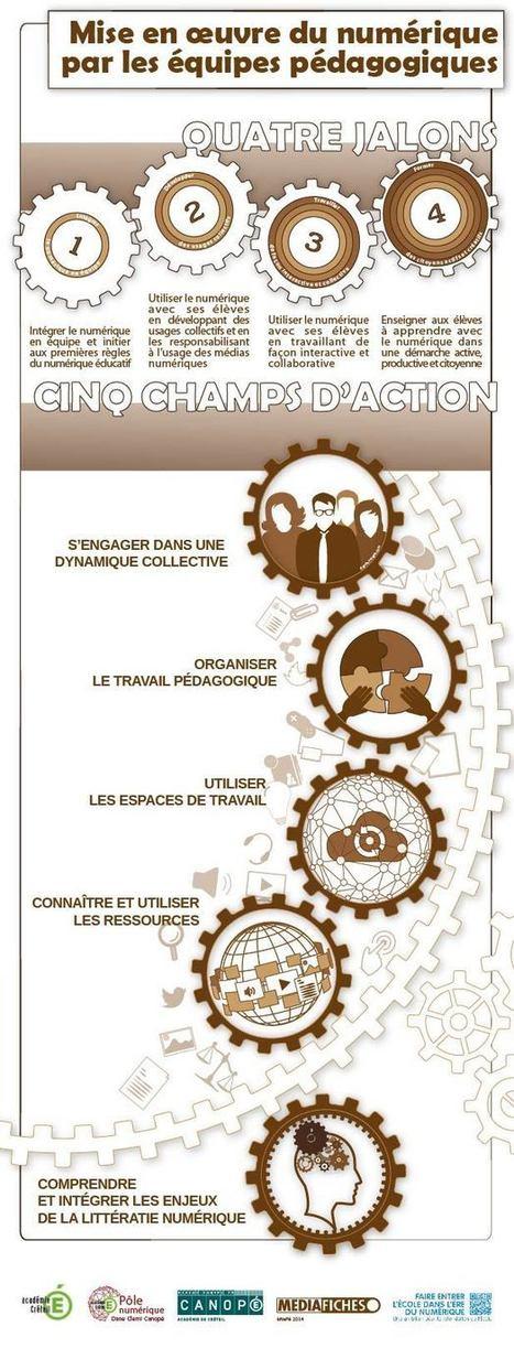 Guide du numérique éducatif | Le CDI numérique | Scoop.it
