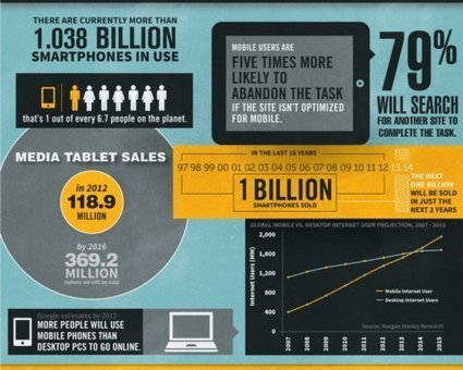 Strategia mobile, ecco i nuovi trend per il successo | WOOI Web Design | Scoop.it