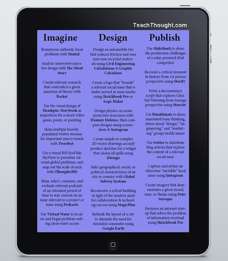 23 Ways To Use The iPad In The 21st Century PBL Classroom By Workflow | Re-Ingeniería de Aprendizajes | Scoop.it