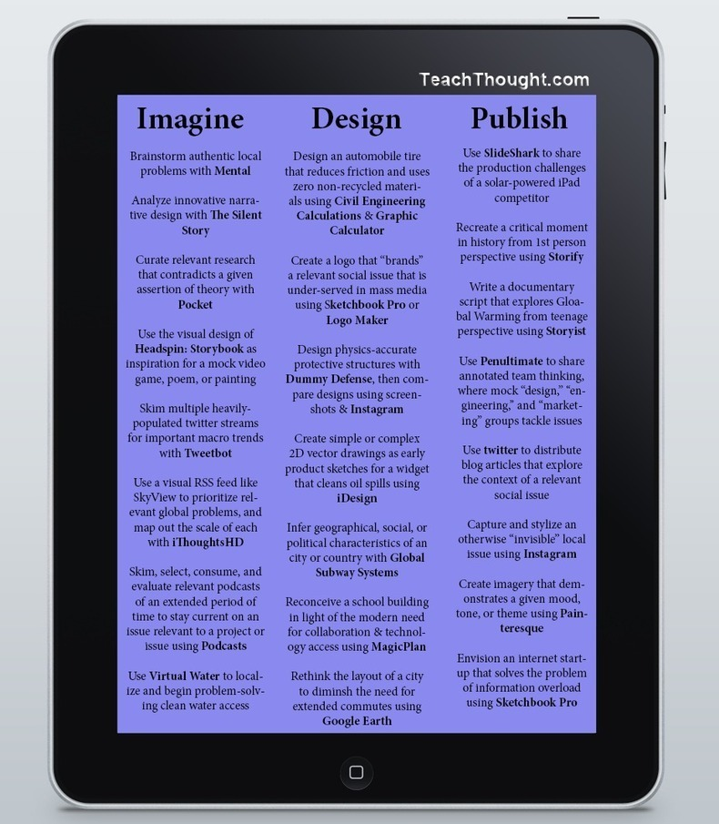 23 Ways to Use iPad for Project Based Learning ~ Educational Technology and Mobile Learning